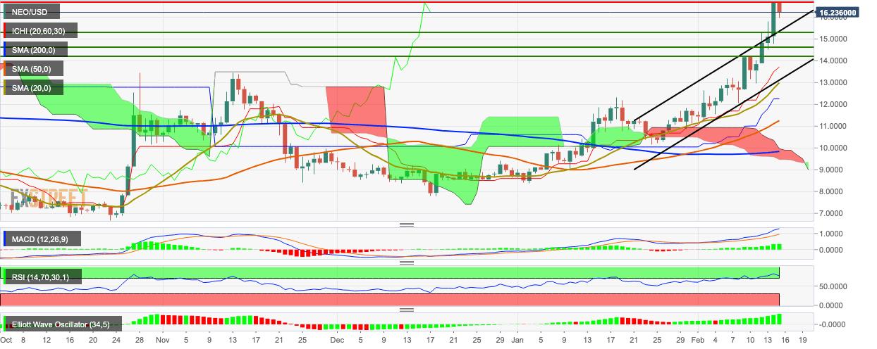 NEO/USD daily chart