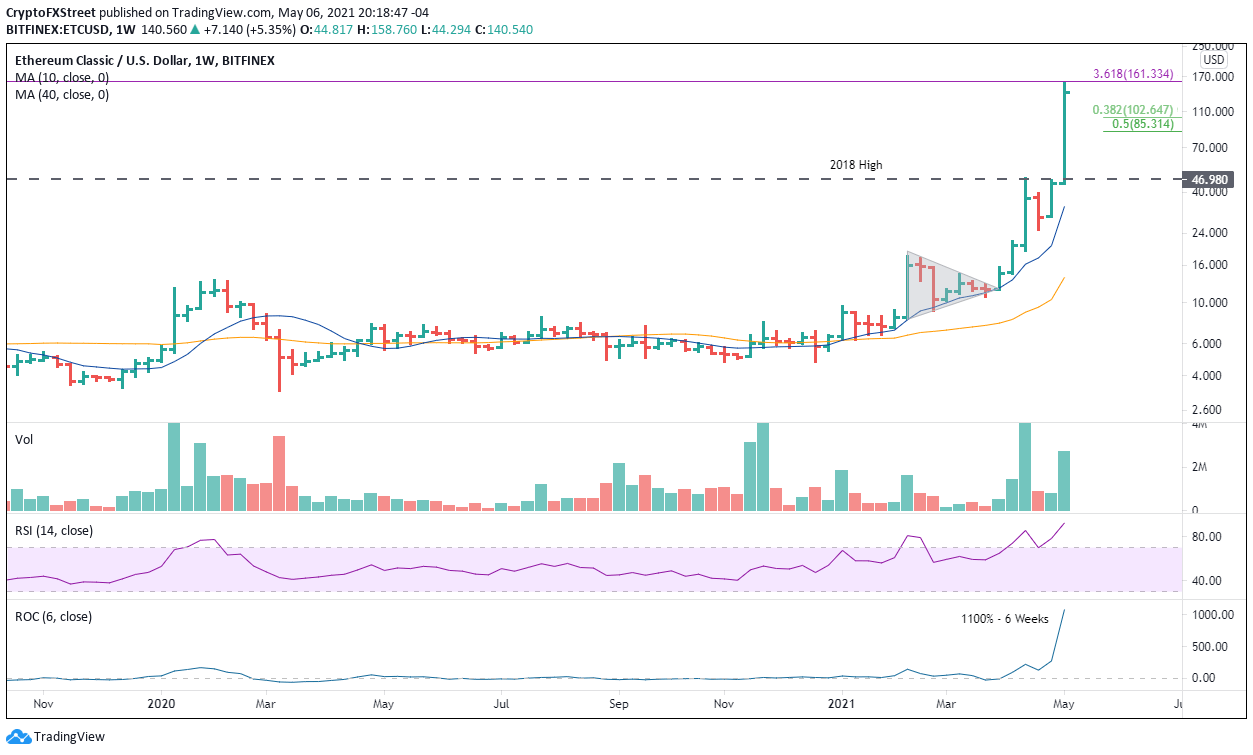 ETC/USD weekly chart