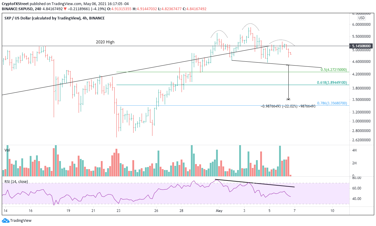 SXP/USD 4-hour chart