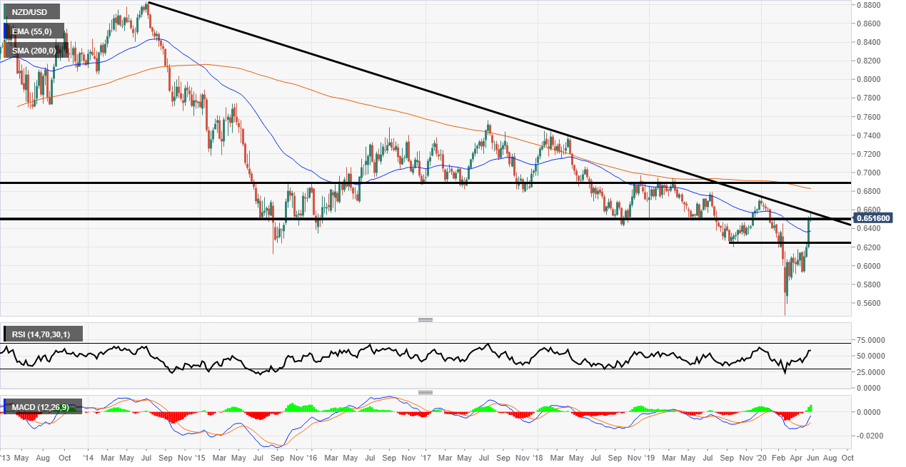 NZD/USD weekly trendline resistance