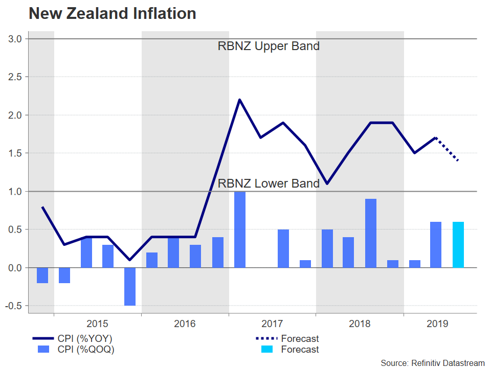 Inflation New Zealand