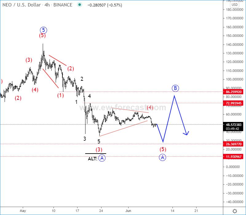 Neo Elliott Wave Analysis