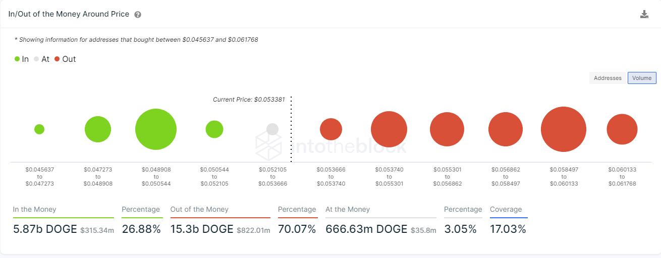 doge price