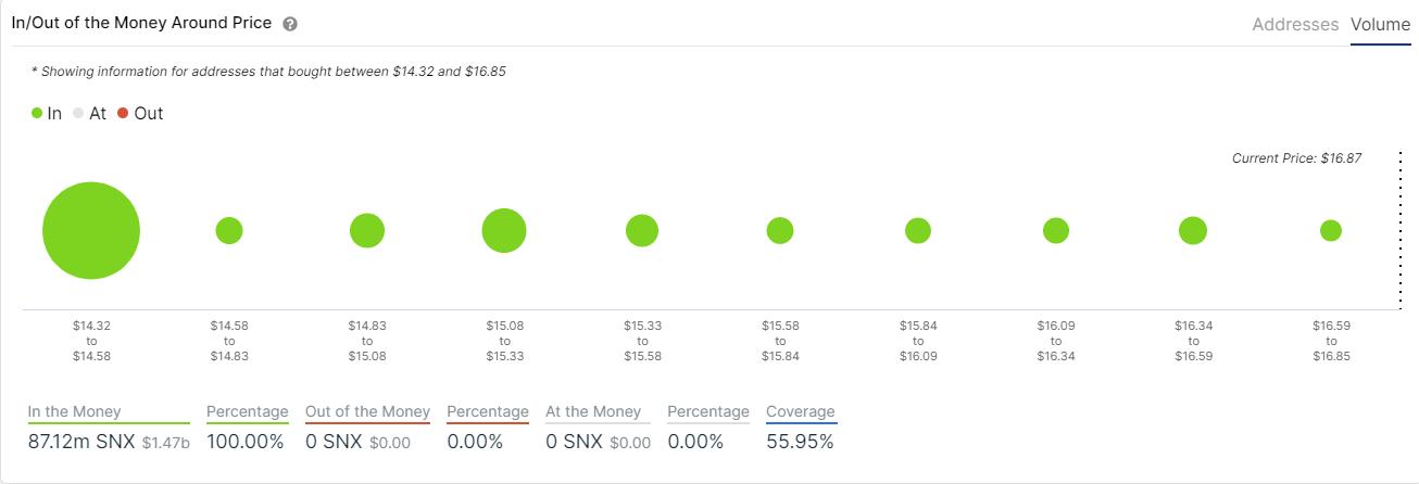 snx price