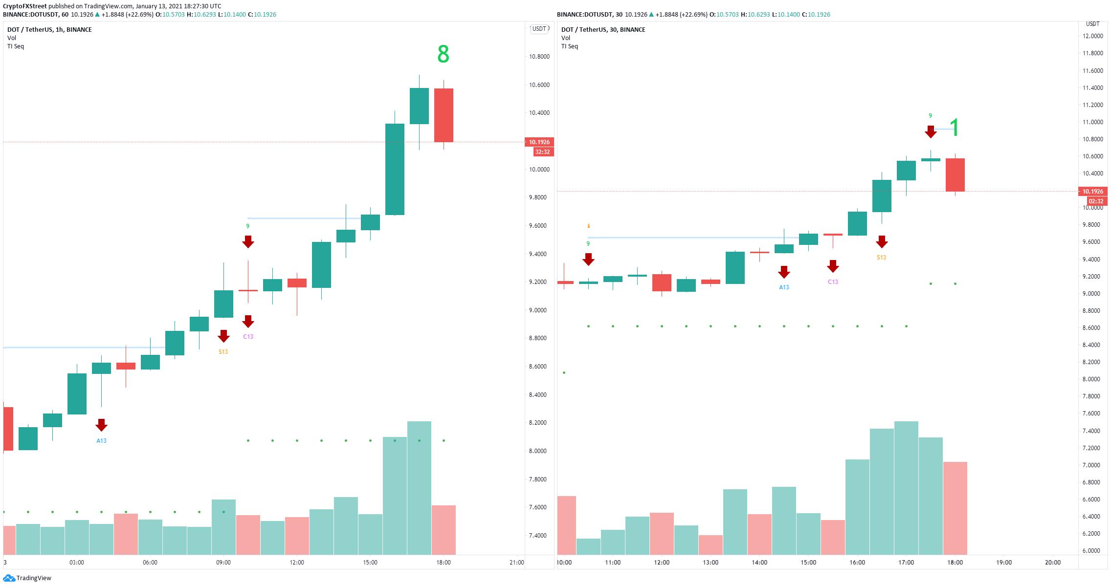 dot price
