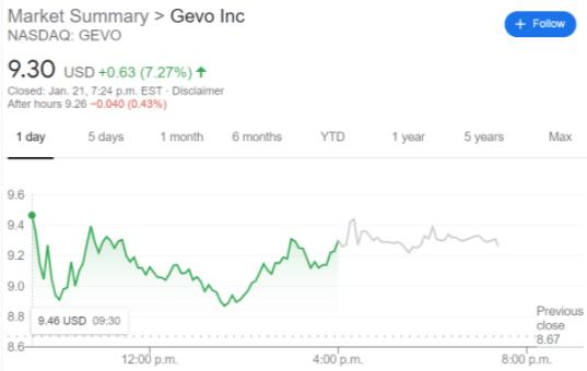 GEVO stock price chart