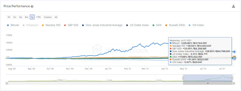 Bitcoin price performance compared to major US stock indexes