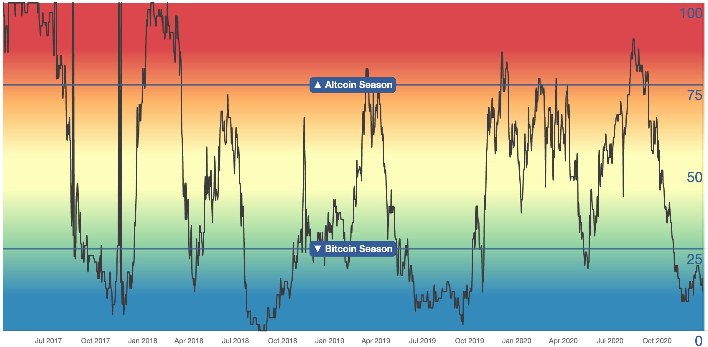 Altseason Index