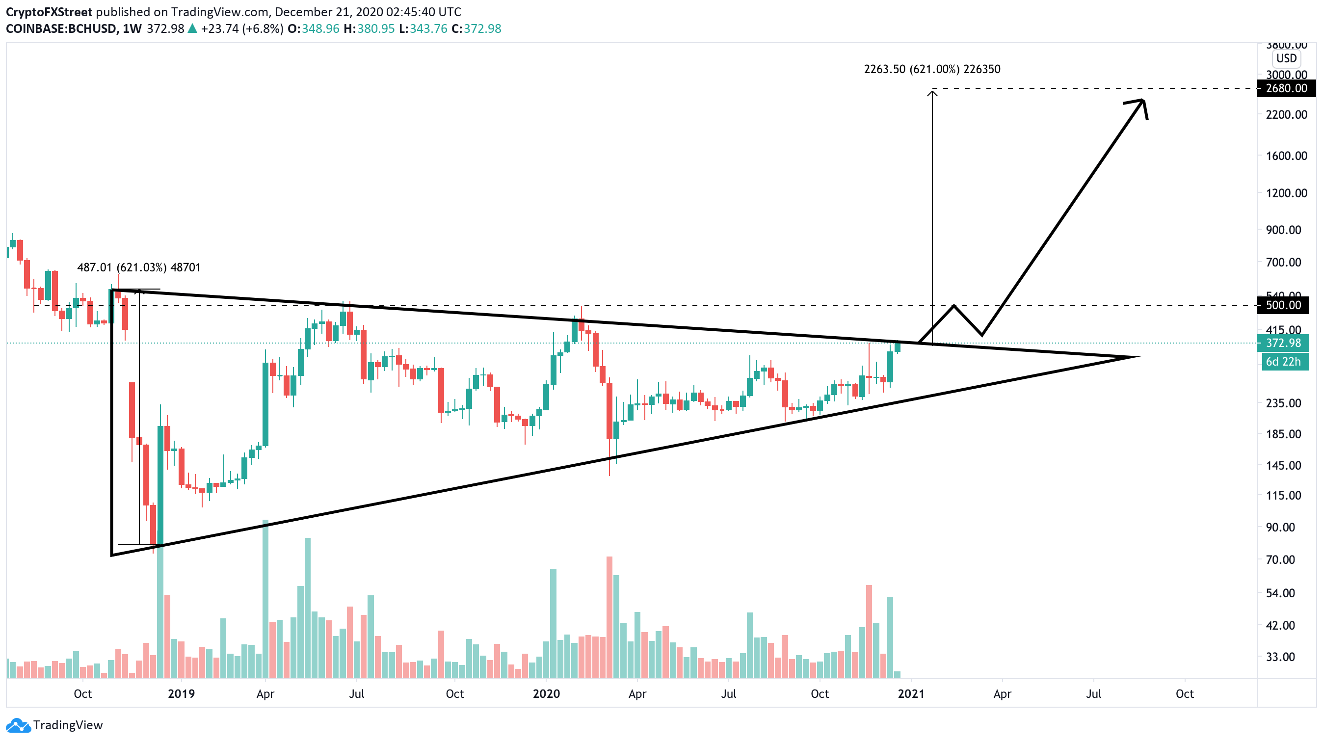 BCH, weekly chart