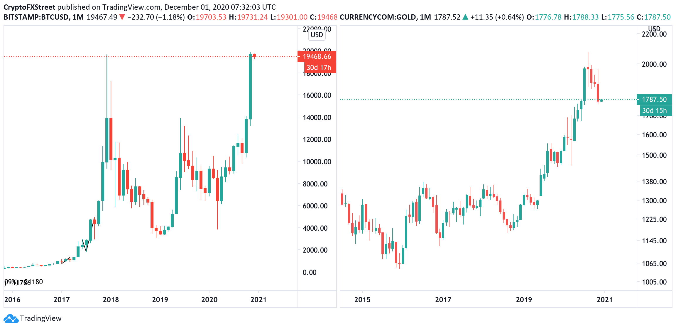 Bitcoin and Gold monthly charts