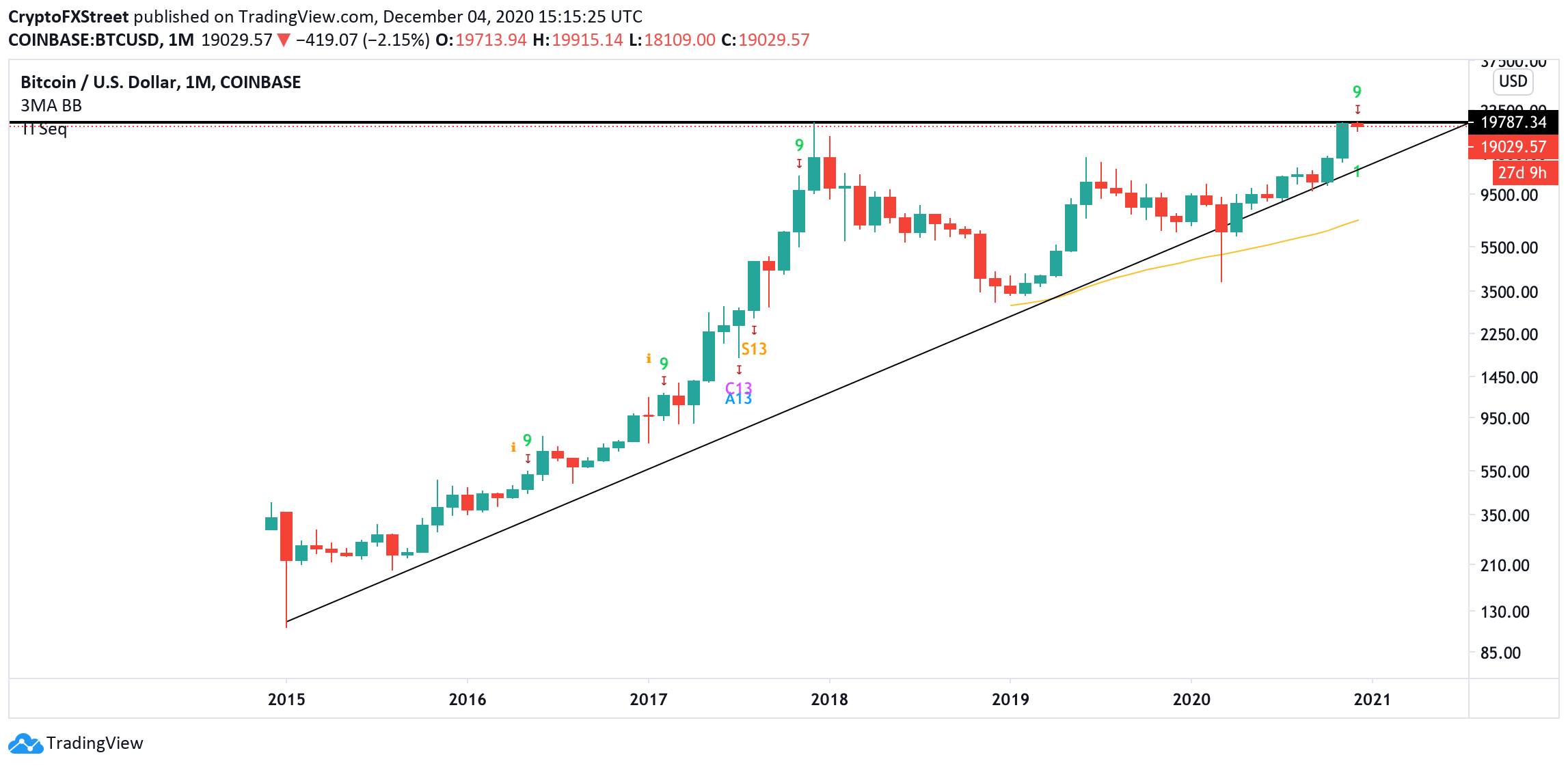 BTC, monthly chart