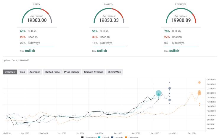 Bitcoin Forecast Poll