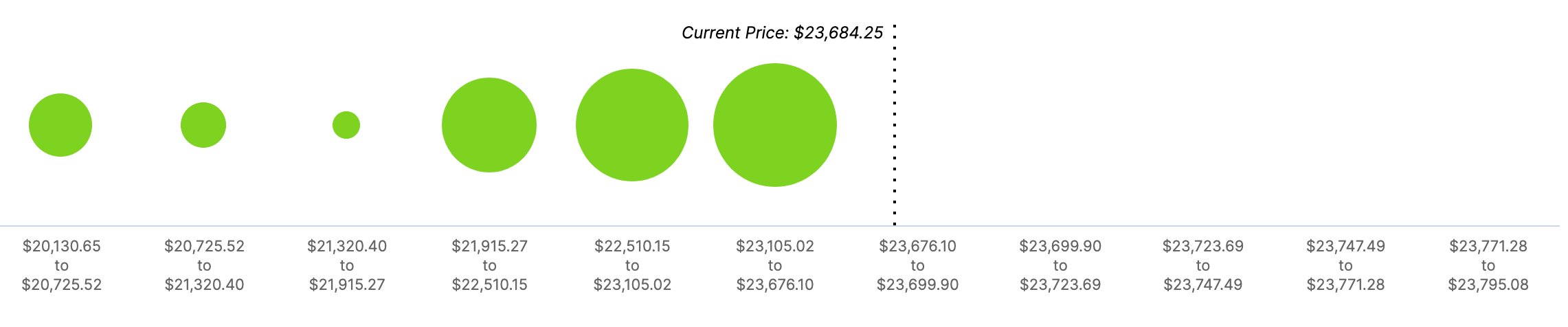 BTC, In/Out of the Money Around Price (IOMAP)