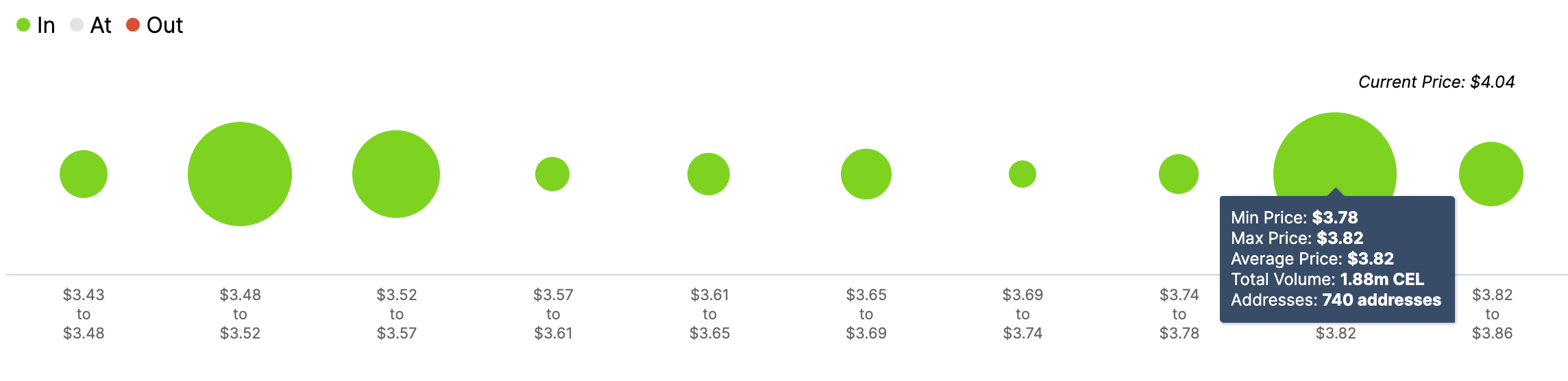 CEL, In/Out of the Money Around Price