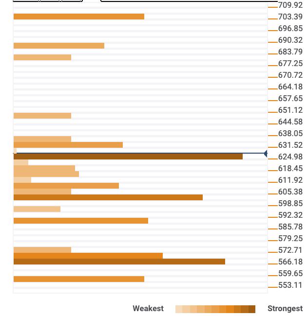 График слияния ETH / USD