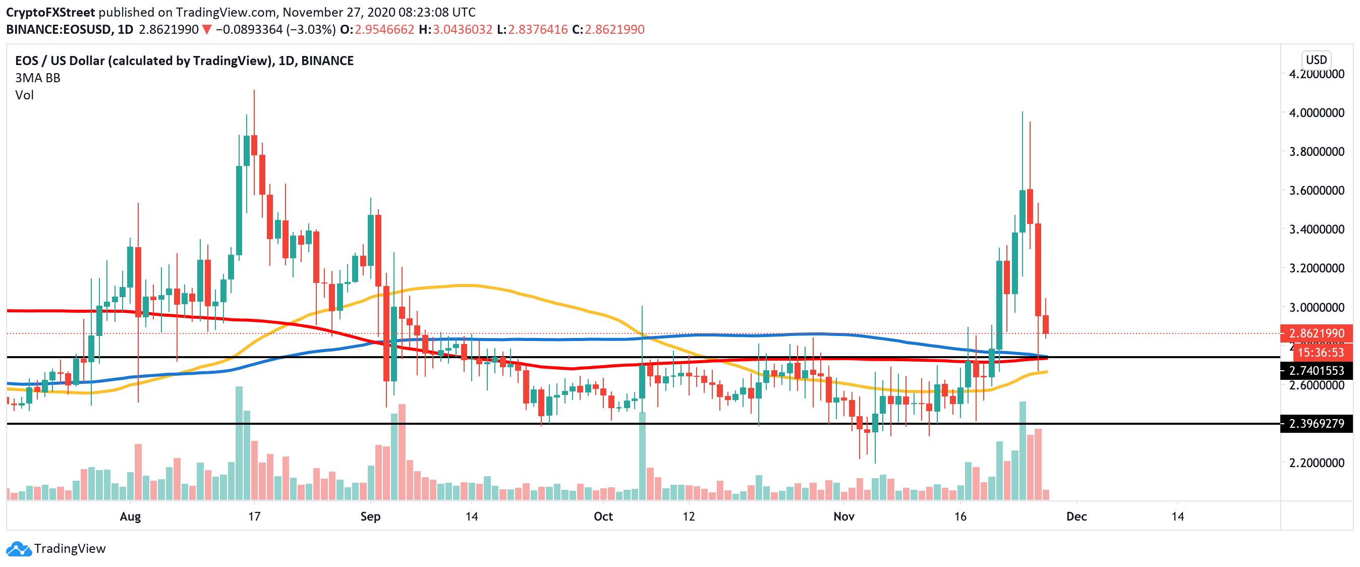 EOS/USD, daily chart