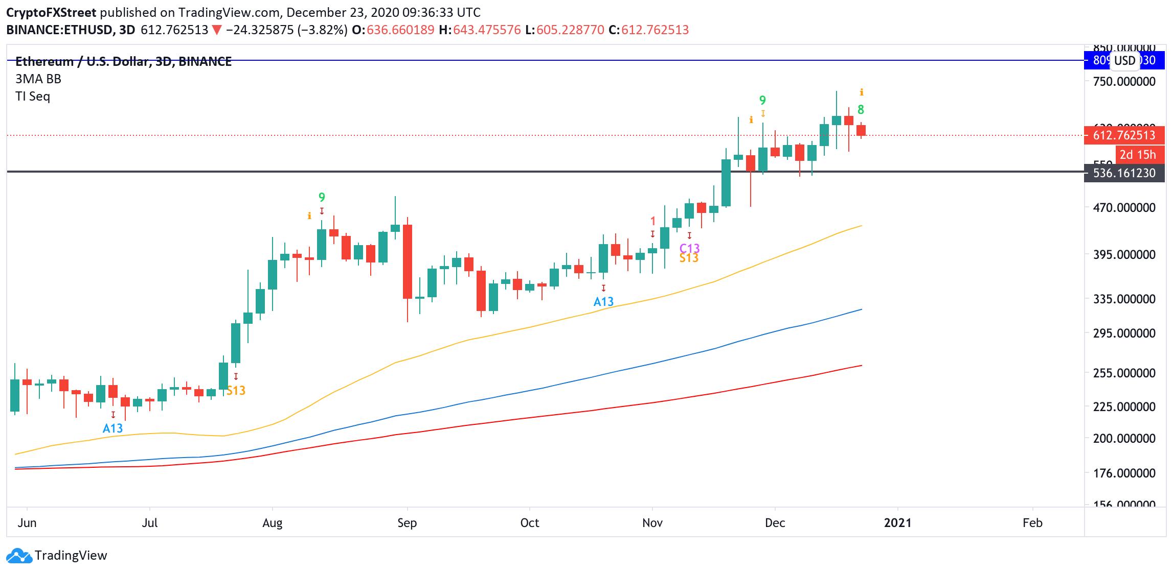 ETH, 3-day chart