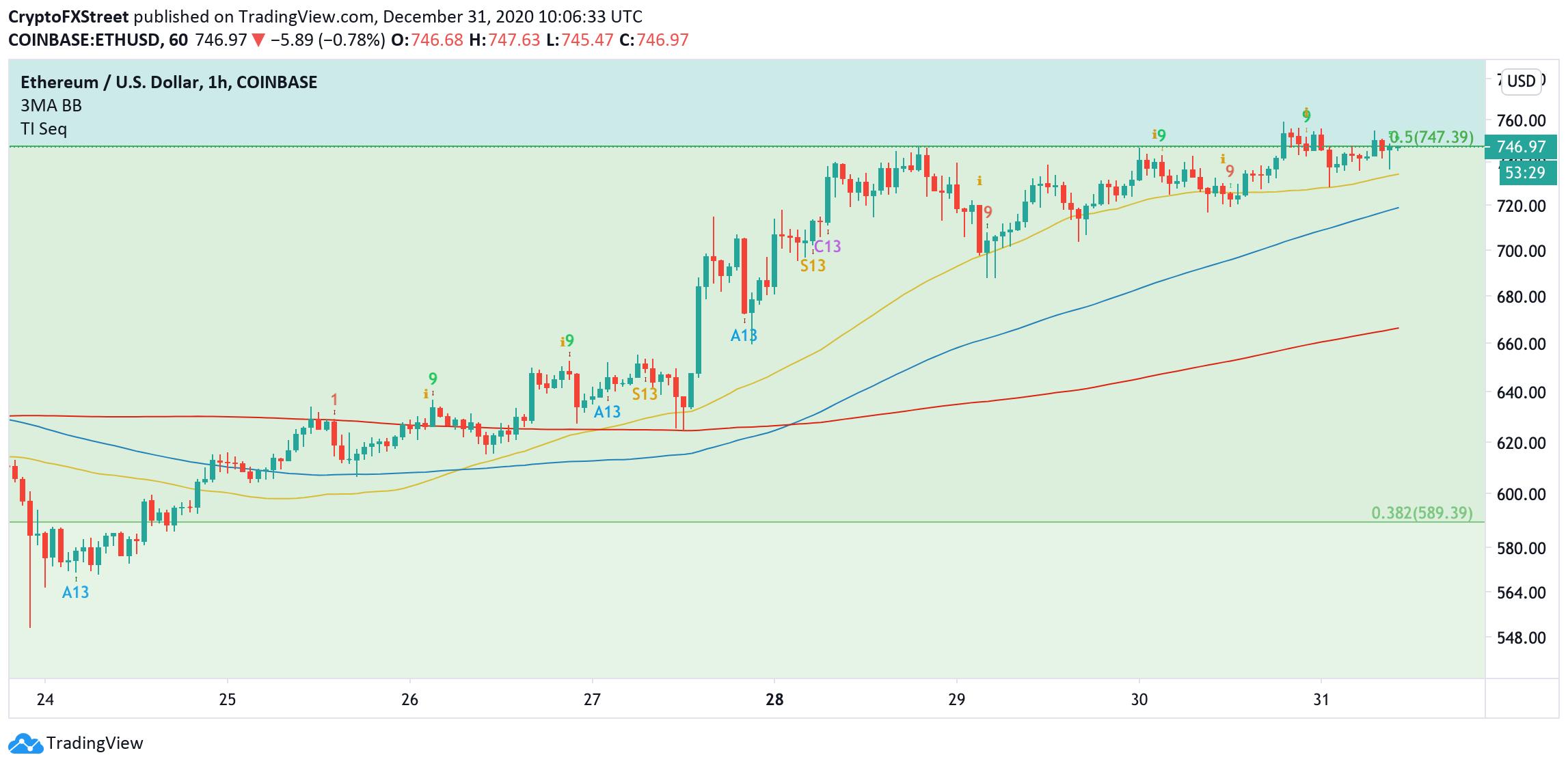 ETH, 1-hour chart