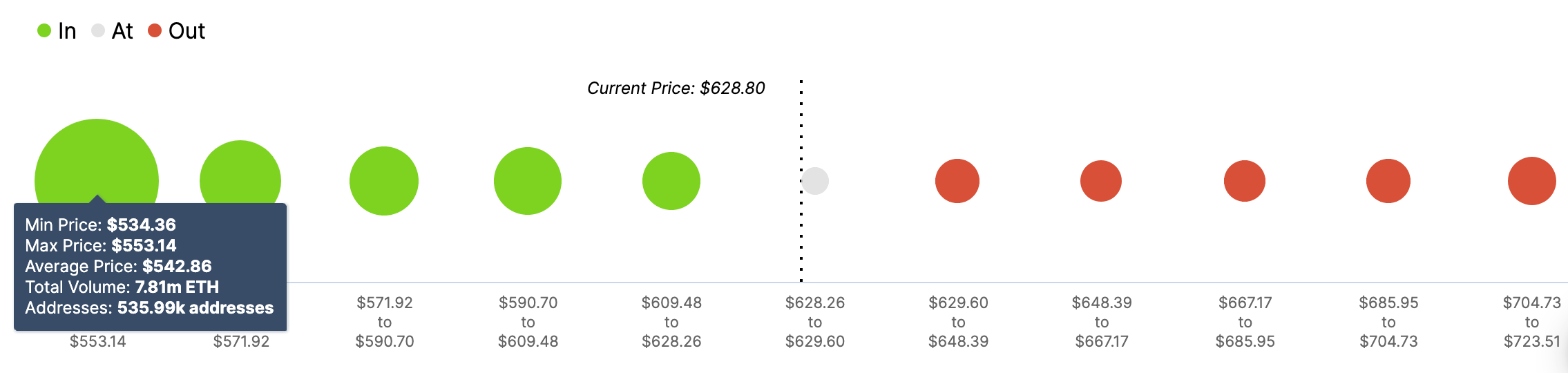 "ETH's In/Out of the Money Around Price"" (IOMAP)"