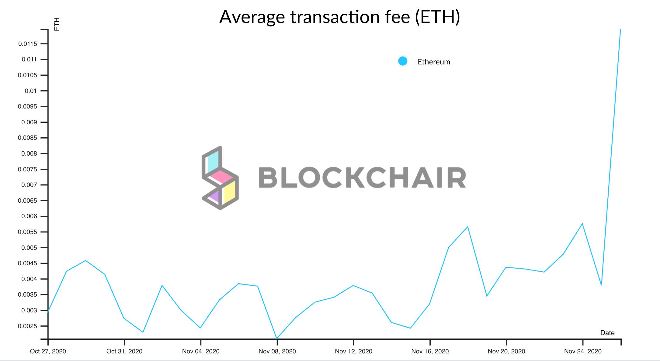 Ethereum's average transaction fees