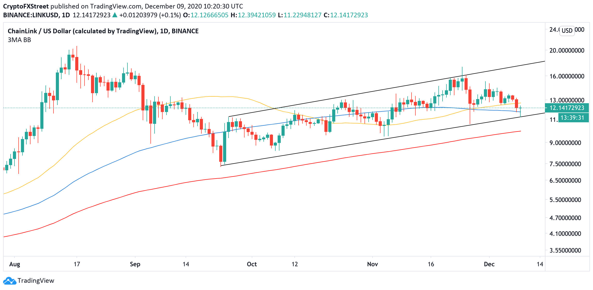 LINK's daily chart