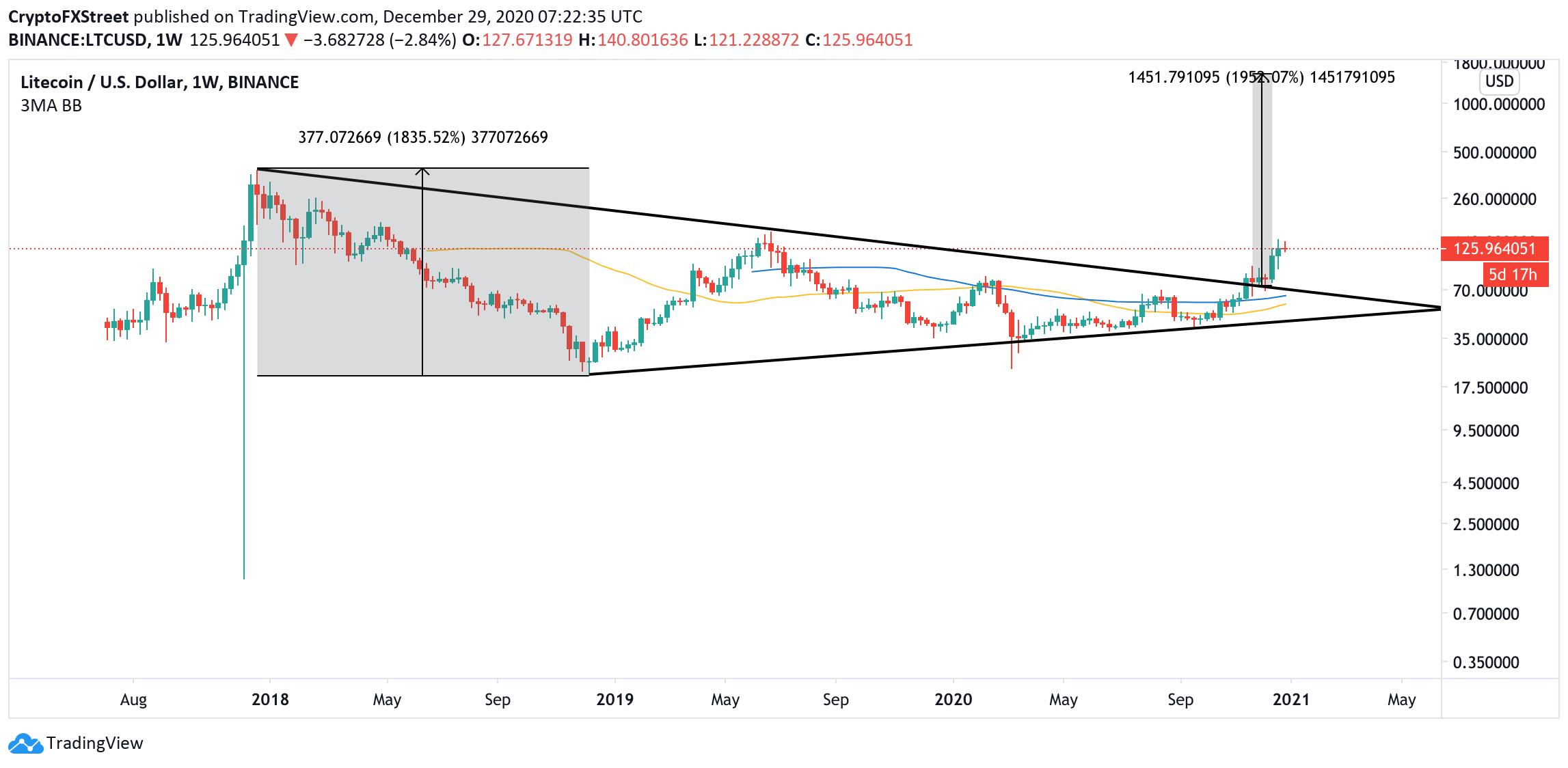 LTC, weekly chart