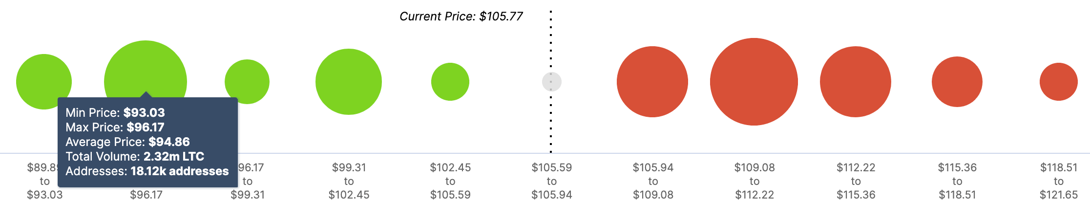 LTC, In/Out of the Money Around Price