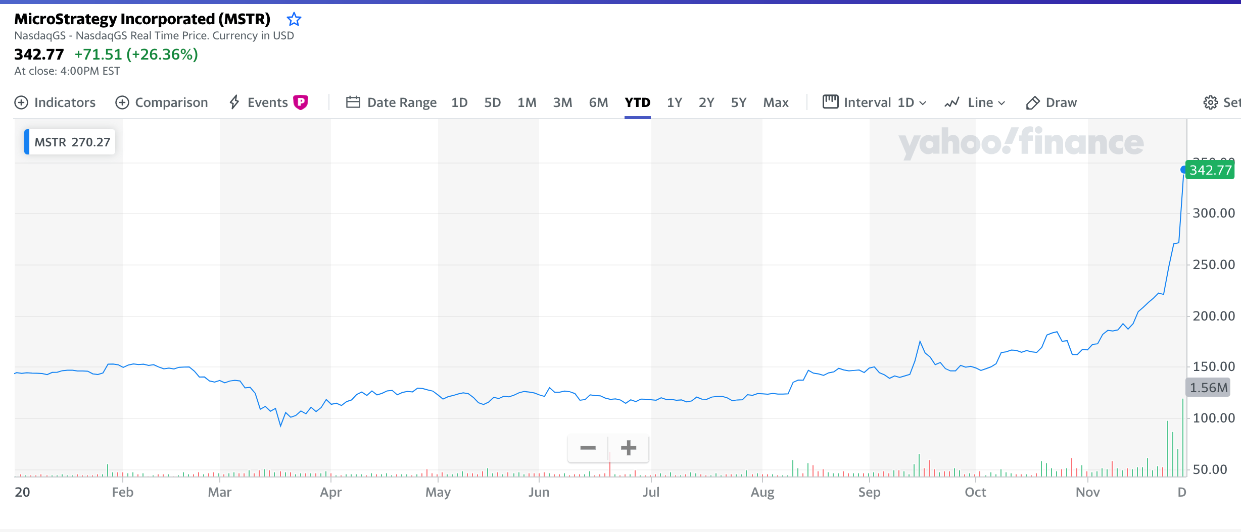 MicroStrategy's shares chart