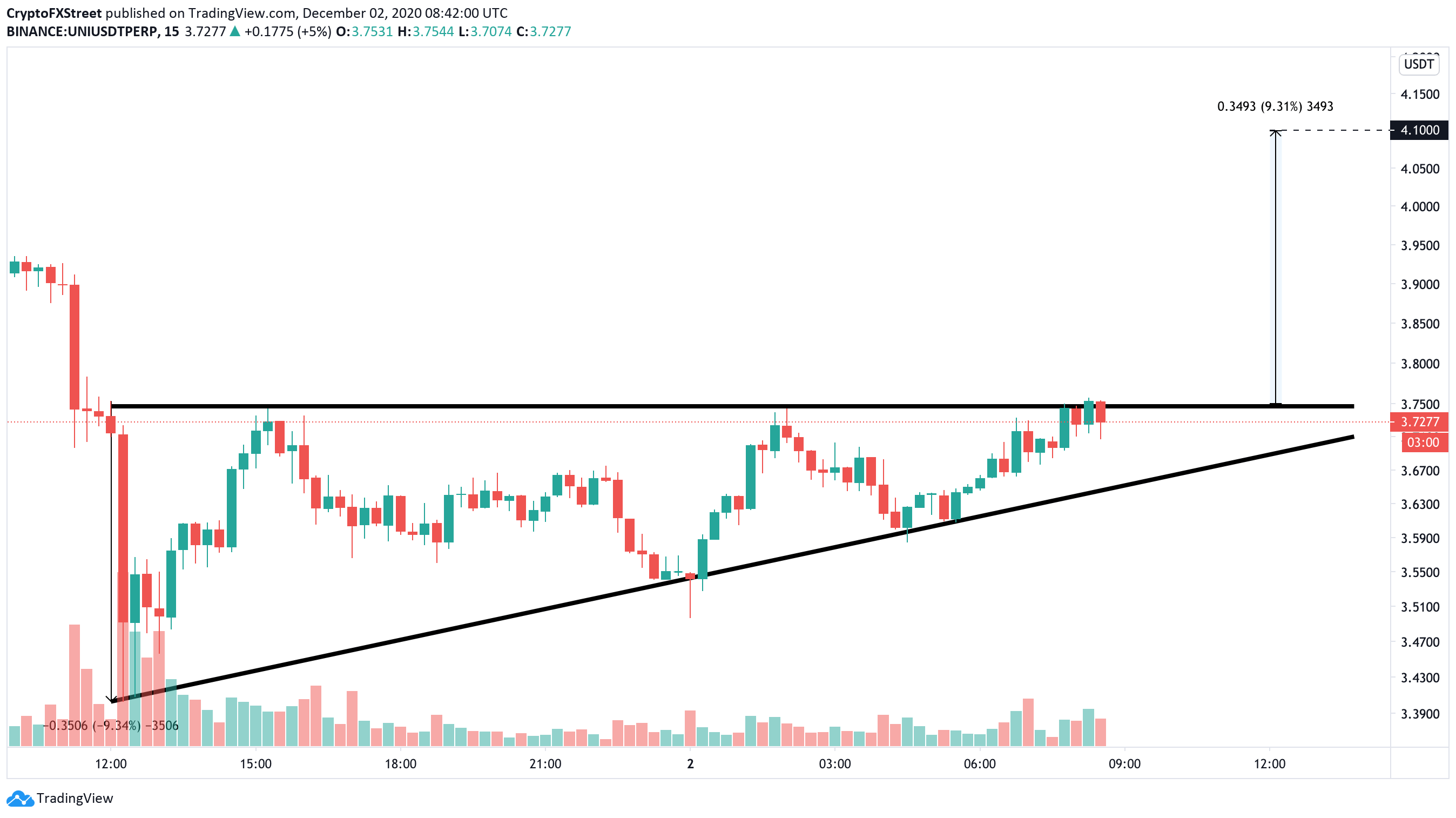 UNI/USD 15-min chart