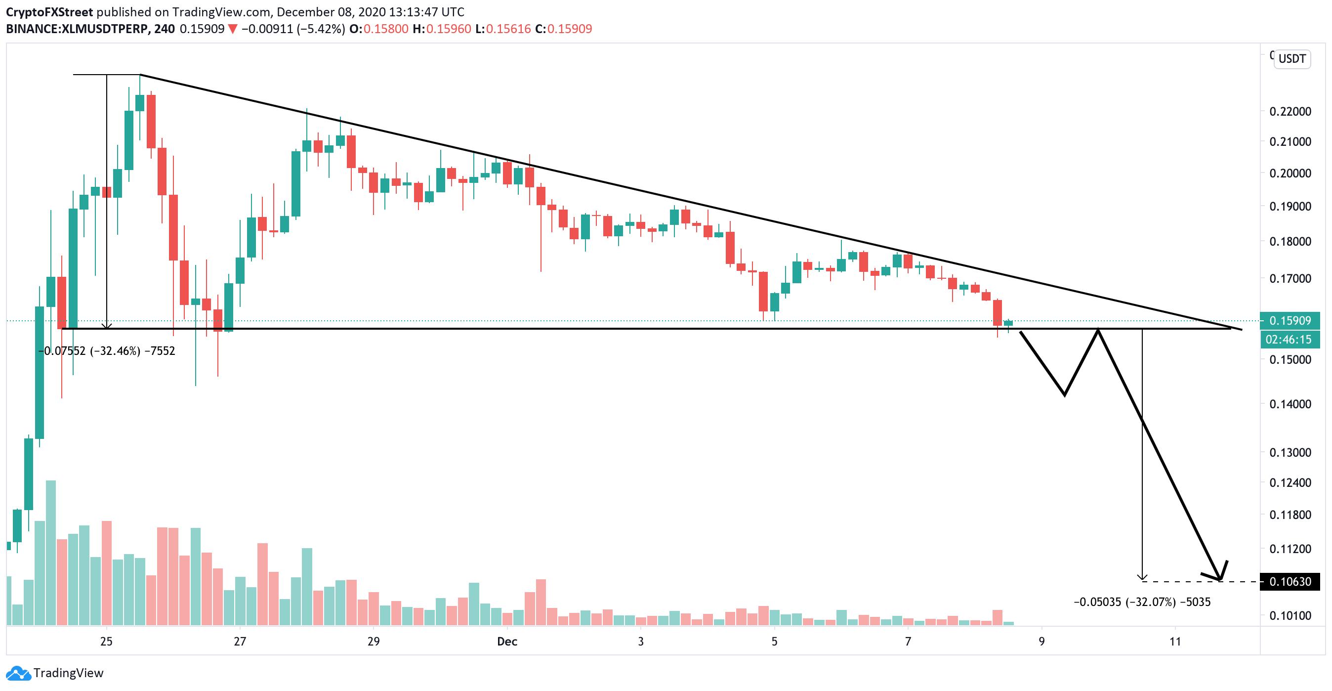 XLM, 4-hour chart