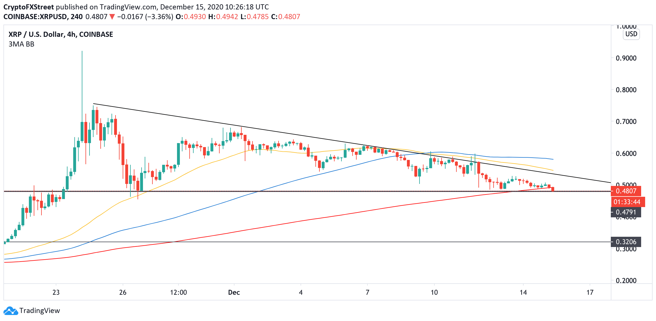 XRP, 4-hour chart