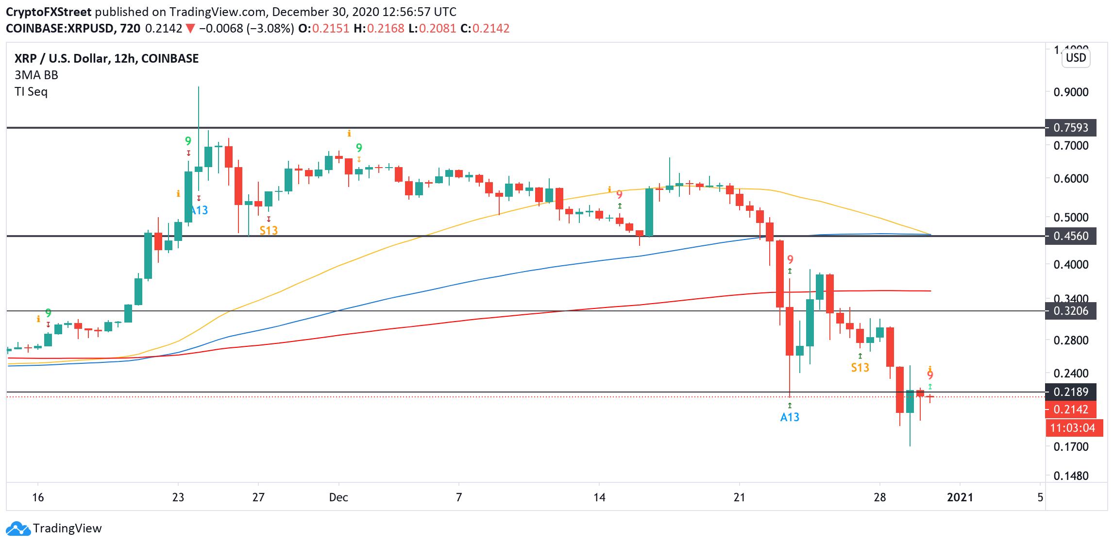 XRP, 12-hour chart