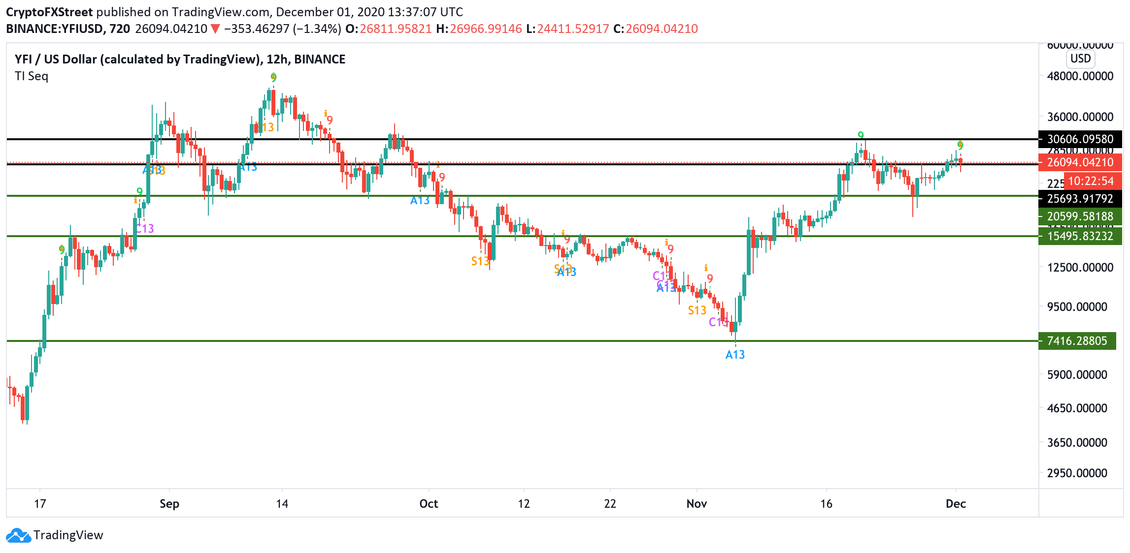 YFI/USD, 12-hour chart