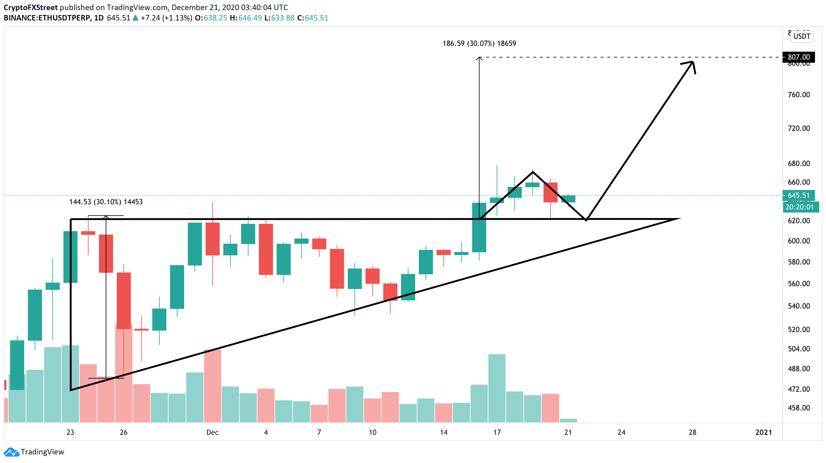 ETH, daily chart