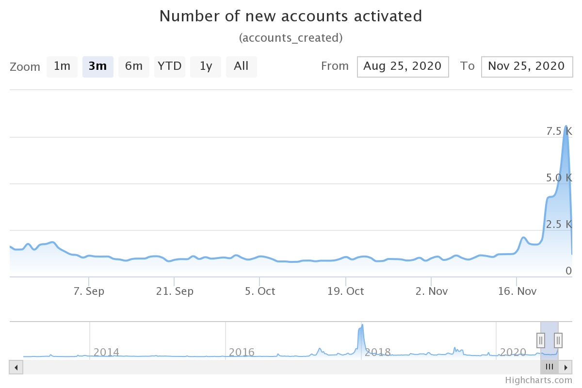 Number of new XRP accounts