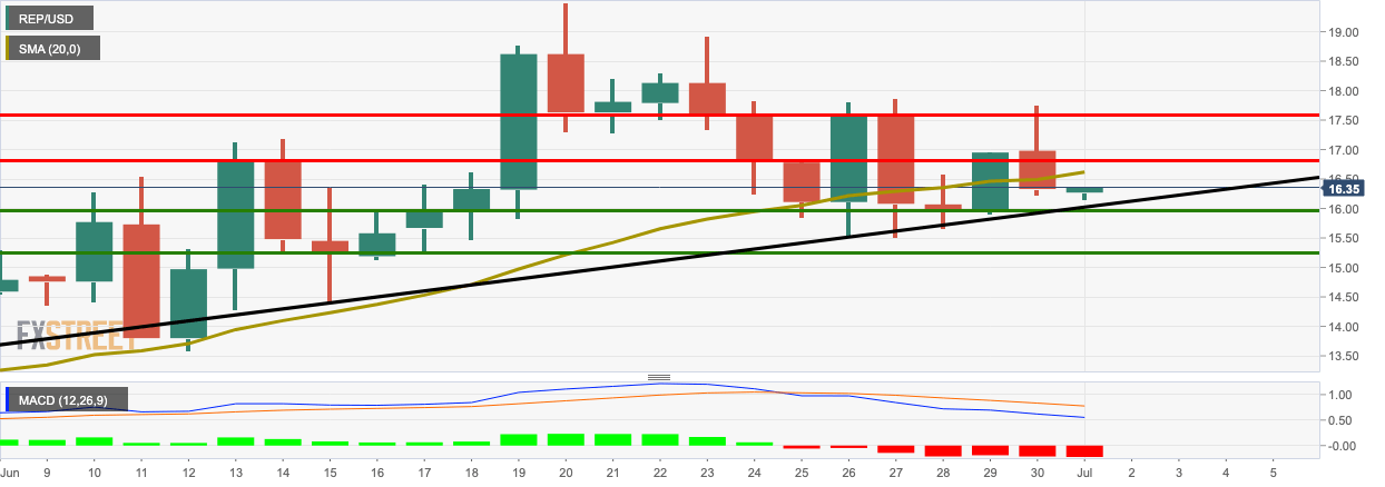 REP/USD daily chart