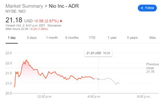 NIO stock price chart