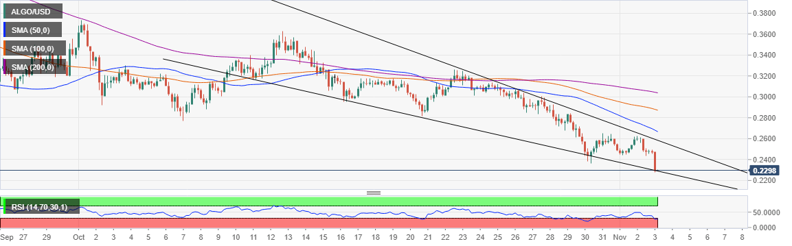 ALGO/USD price chart