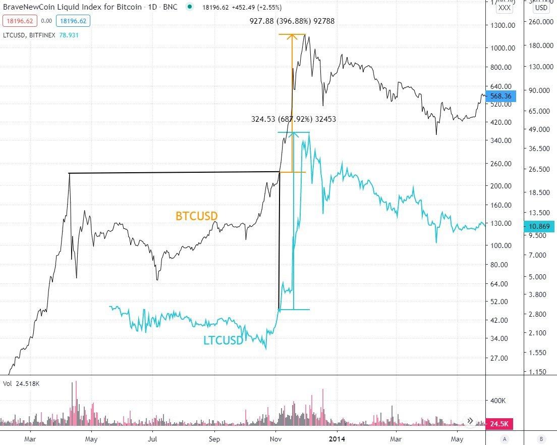 BTC/USD and BTC/USD charts
