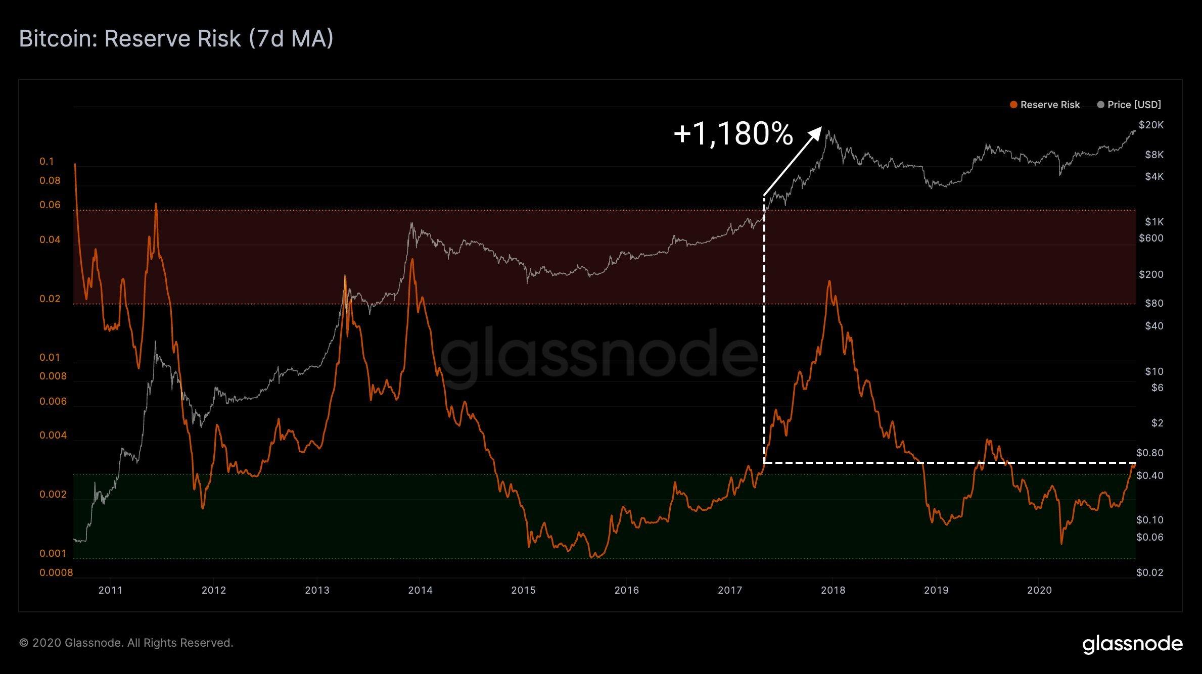 Bitcoin Net Realized Profit/Loss chart
