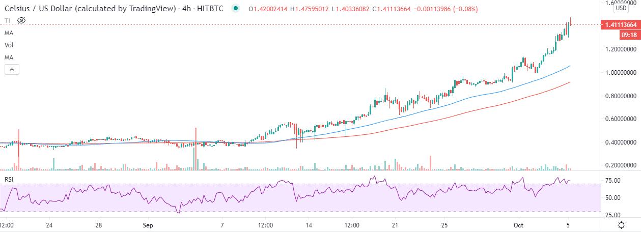 CEL/USD price chart