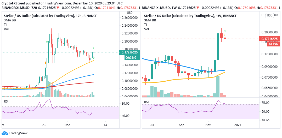 XLM/USD 12-hour/daily charts