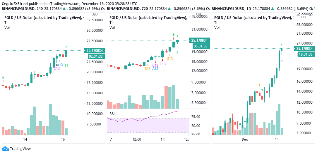 EGLD/USD 4-hour/12-hour/daily charts