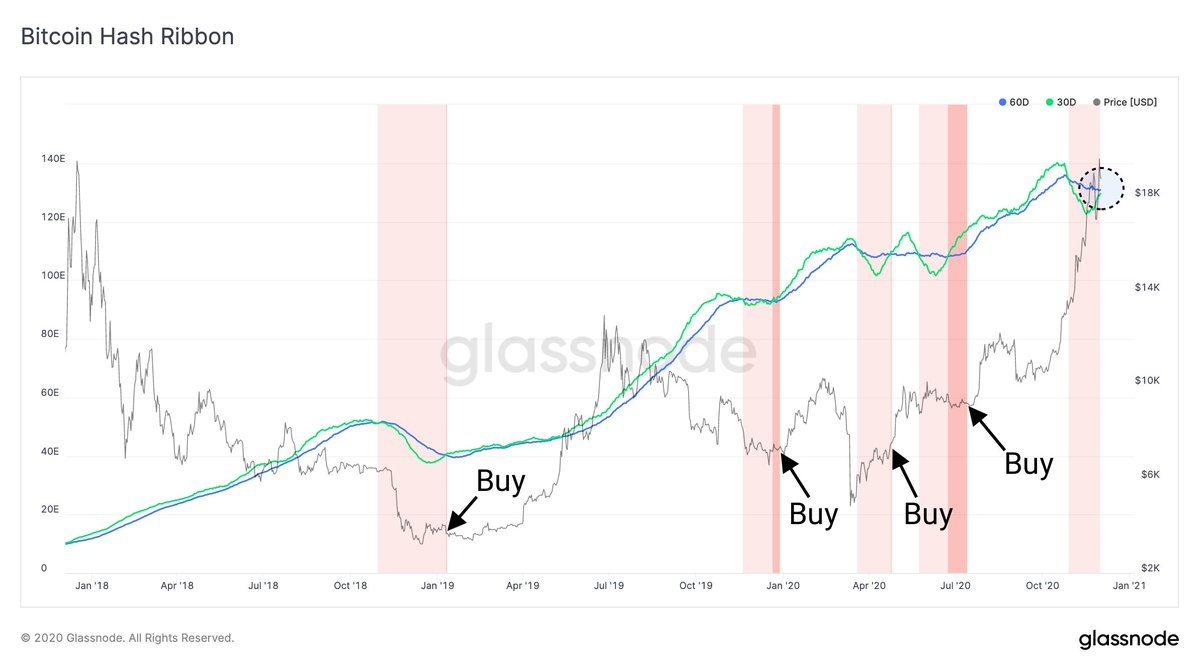 Bitcoin Hash Ribbon chart