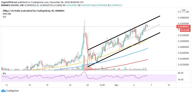 ZIL/USD 4-hour chart