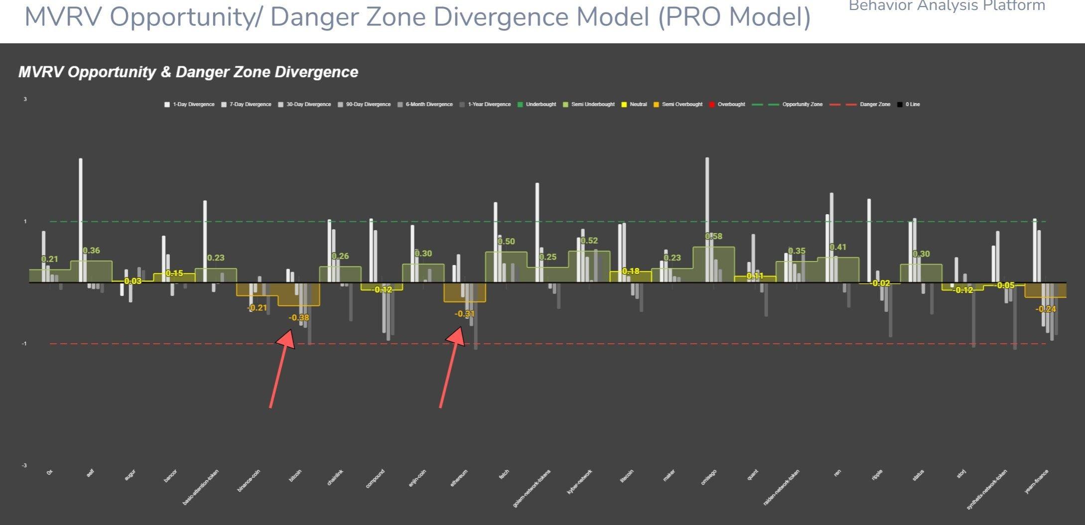 Bitcoin/ETH MVRV chart