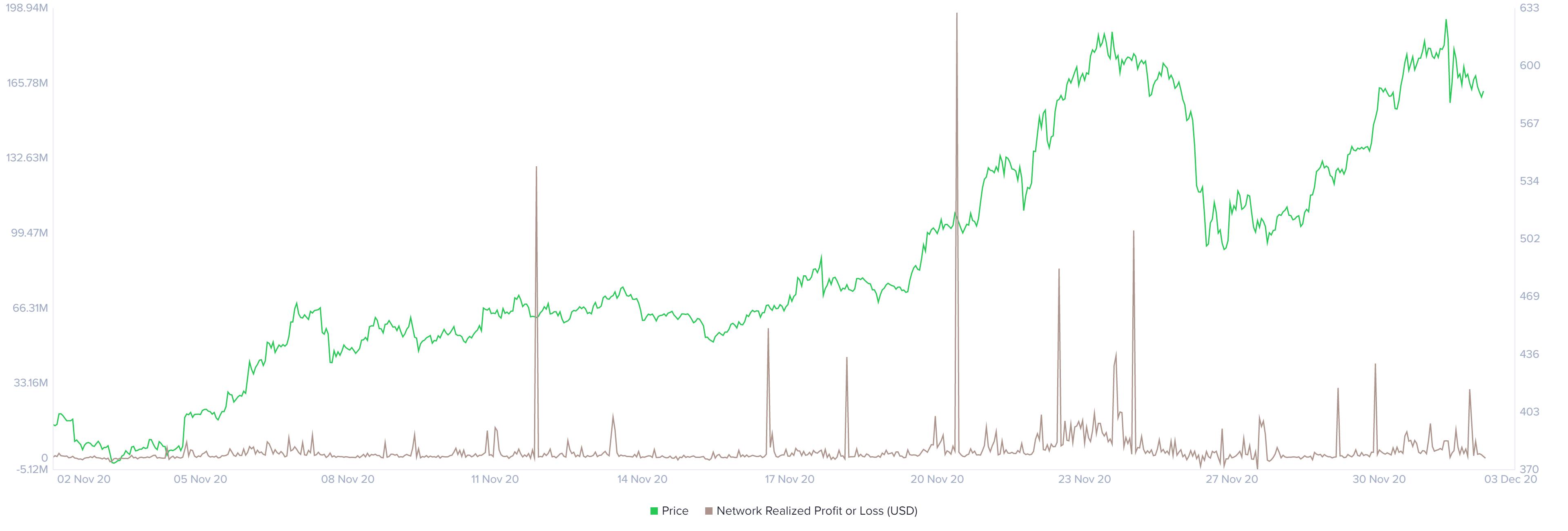 Ethereum NPL chart