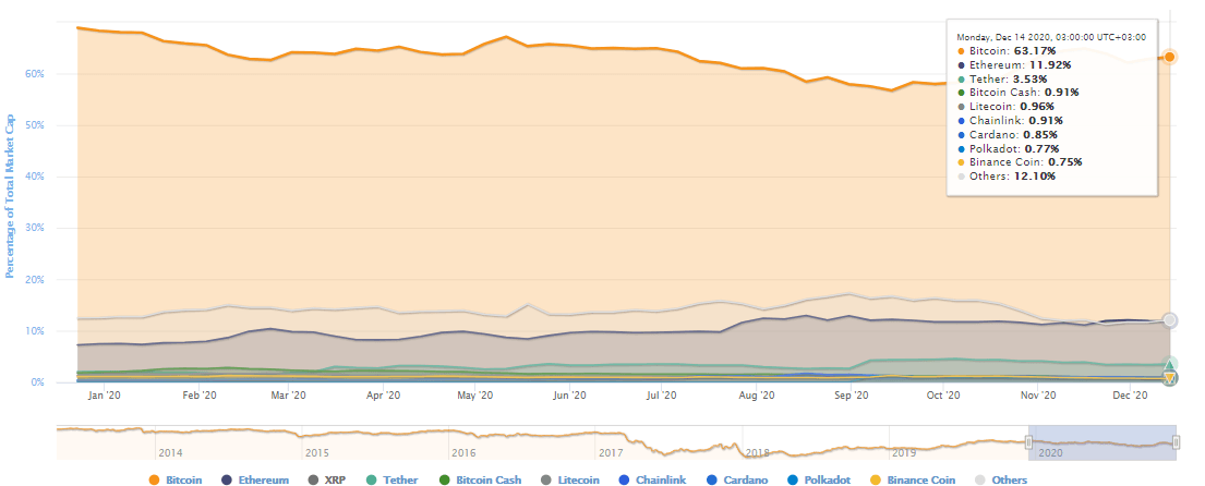 Cryptocurrency market dominance by percentage