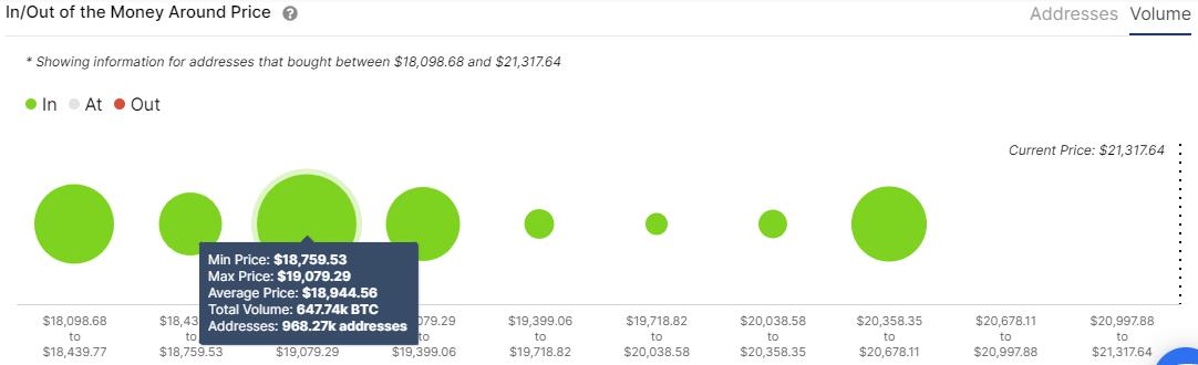 Bitcoin IOMAP chart