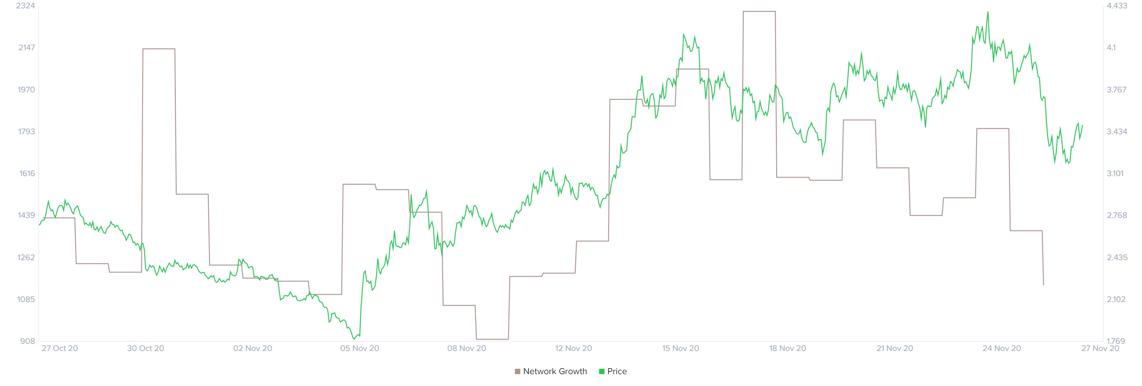 Uniswap network growth